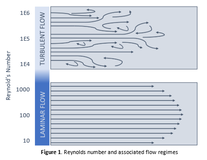 Microfluidics Reynolds image